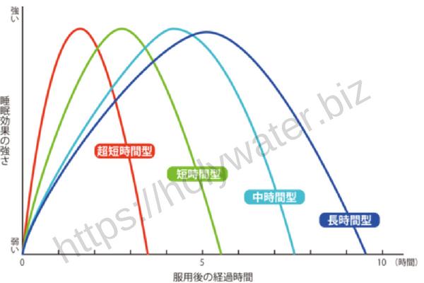 ソクナイト睡眠時間グラフ